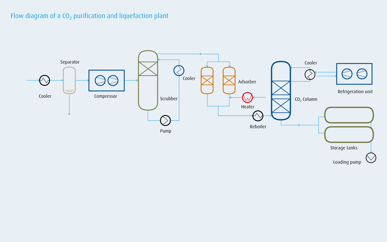 Co Purification And Liquefaction Linde Engineering Process Flow Diagram Office 2010 Please Click To Enlarge